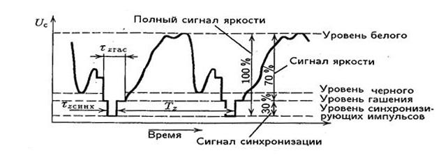 График аналогового сигнала