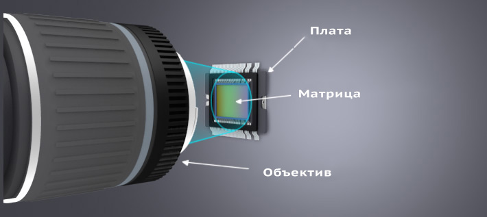 матрица на камере видеонаблюдения