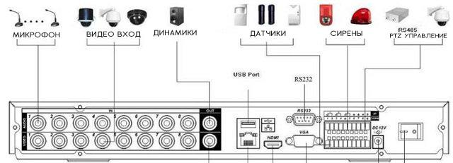 Схема подключение устройств к видеорегистратору